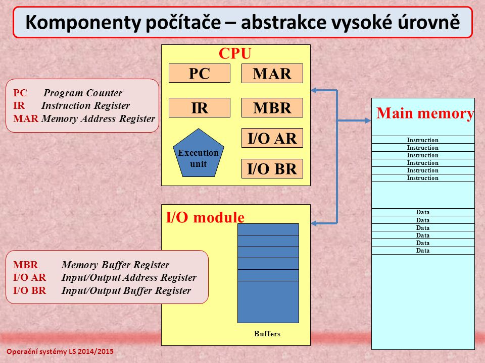 Operační systémy LS 2014/2015 Komponenty počítače – abstrakce vysoké úrovně PC I/O BR I/O AR MBR MAR IR Execution unit CPU Buffers I/O module Instruction Data Main memory PC Program Counter IR Instruction Register MAR Memory Address Register MBRMemory Buffer Register I/O ARInput/Output Address Register I/O BRInput/Output Buffer Register