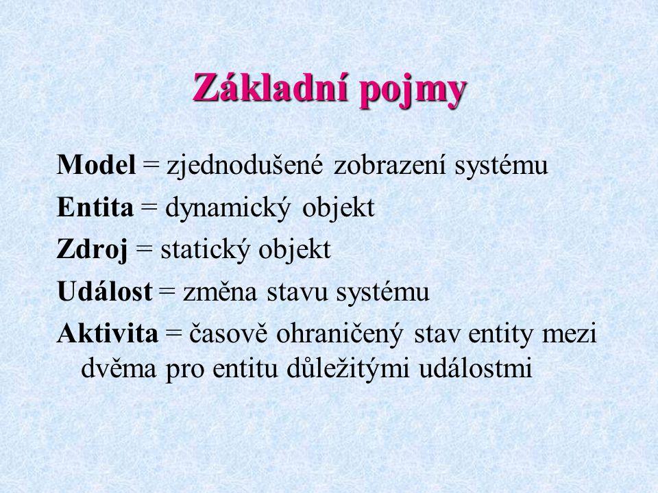 Základní pojmy Model = zjednodušené zobrazení systému Entita = dynamický objekt Zdroj = statický objekt Událost = změna stavu systému Aktivita = časov