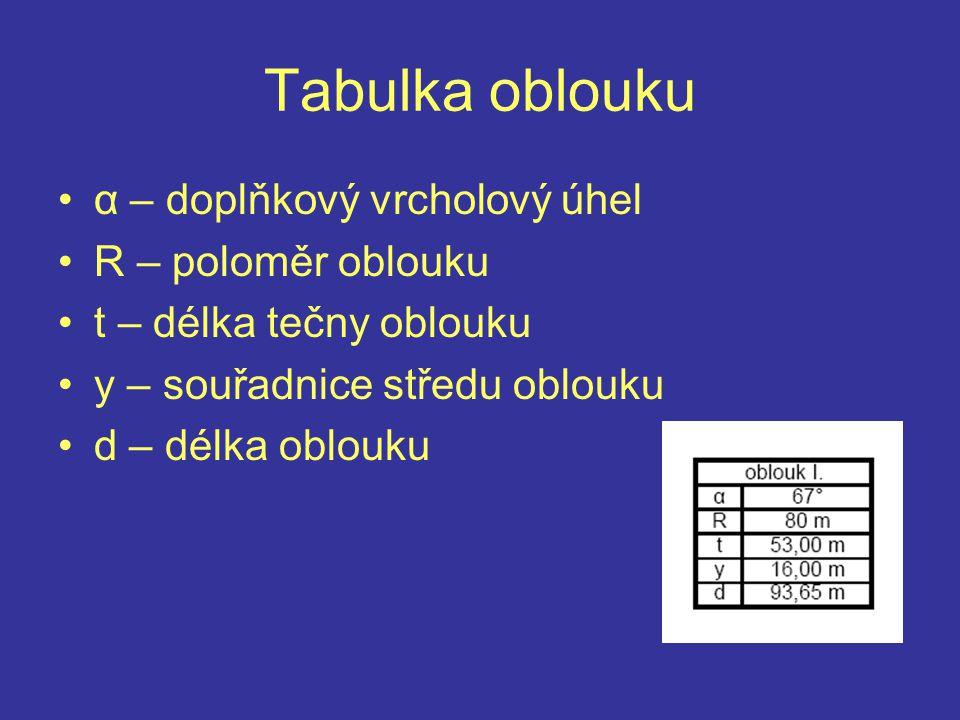 Tabulka oblouku α – doplňkový vrcholový úhel R – poloměr oblouku t – délka tečny oblouku y – souřadnice středu oblouku d – délka oblouku