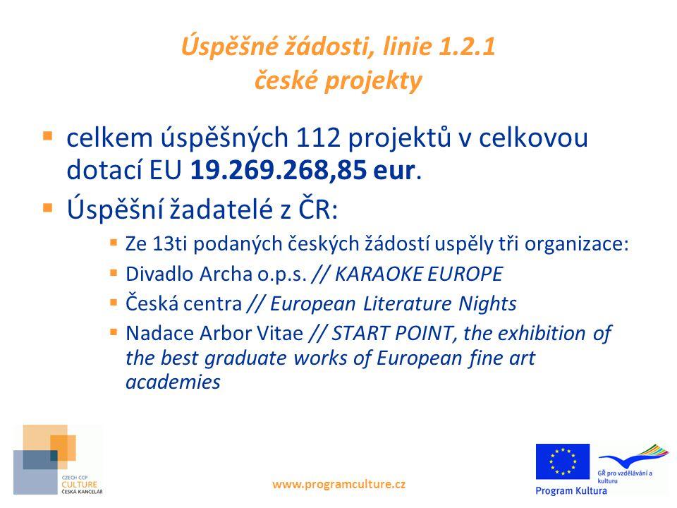 Úspěšné žádosti, linie 1.2.1 české projekty  celkem úspěšných 112 projektů v celkovou dotací EU 19.269.268,85 eur.