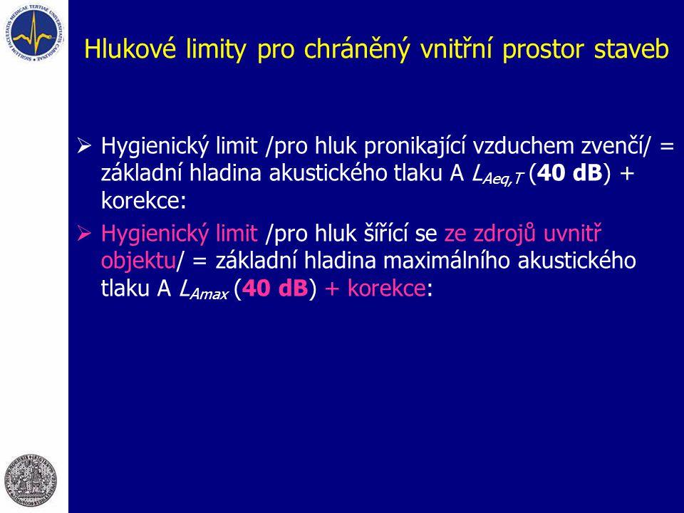Hlukové limity pro chráněný vnitřní prostor staveb  Hygienický limit /pro hluk pronikající vzduchem zvenčí/ = základní hladina akustického tlaku A L