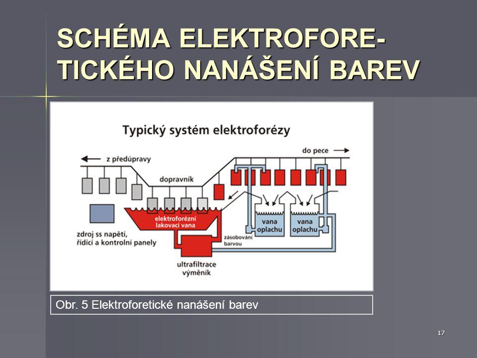 Předměty tvoří jednu elektrodu. Předměty tvoří jednu elektrodu. Druhou elektrodou je kovová vana naplněná speciálním roztokem nátěrové hmoty. Druhou e