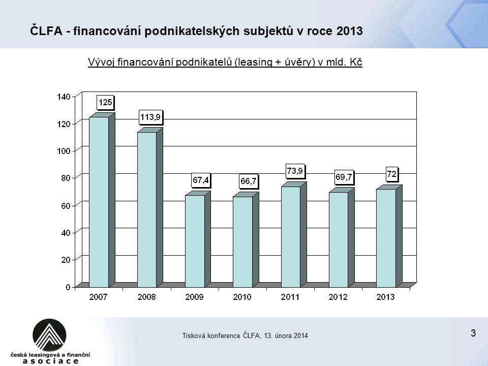 44 ČLFA - financování podnikatelských subjektů v roce 2013 Leasing pro podnikatelské subjekty v roce 2013 (statistiky ČLFA)  meziroční zvýšení u vedoucí patnáctky (která reprezentuje 91 % trhu) o 4,1 % v PC  objemy (celkový trh): leasing movitých věcí: 37 mld.