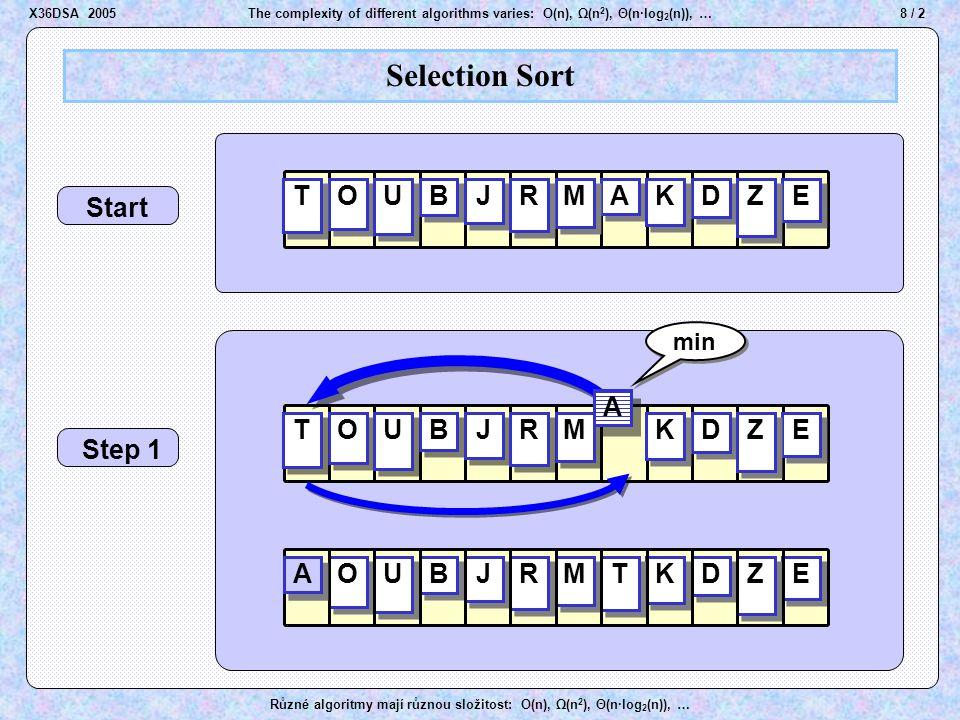 9 / 2The complexity of different algorithms varies: O(n), Ω(n 2 ), Θ(n·log 2 (n)), … Různé algoritmy mají různou složitost: O(n), Ω(n 2 ), Θ(n·log 2 (n)), … Selection Sort Step 2 Step 3 B B D D E E J J M M K K O O R R T T U U Z Z A A E E Z Z B B D D E E Z Z B B A A A A D D E E J J M M K K O O R R U U Z Z T T A A B B J J M M K K O O R R T T U U D D min J J M M K K O O R R T T U U X36DSA 2005