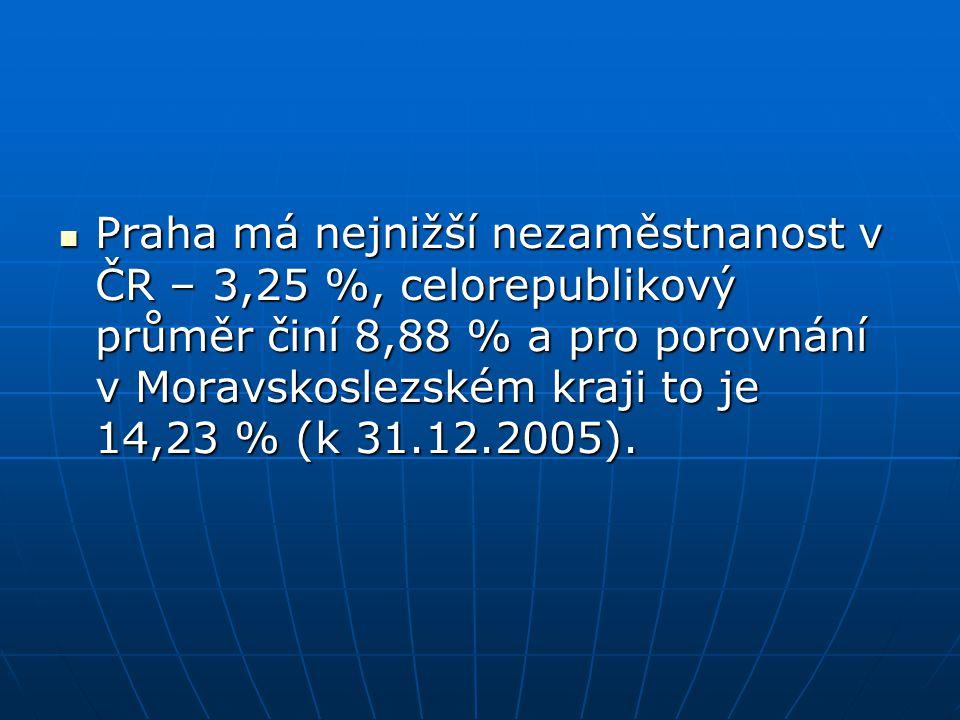 Praha má nejnižší nezaměstnanost v ČR – 3,25 %, celorepublikový průměr činí 8,88 % a pro porovnání v Moravskoslezském kraji to je 14,23 % (k 31.12.200