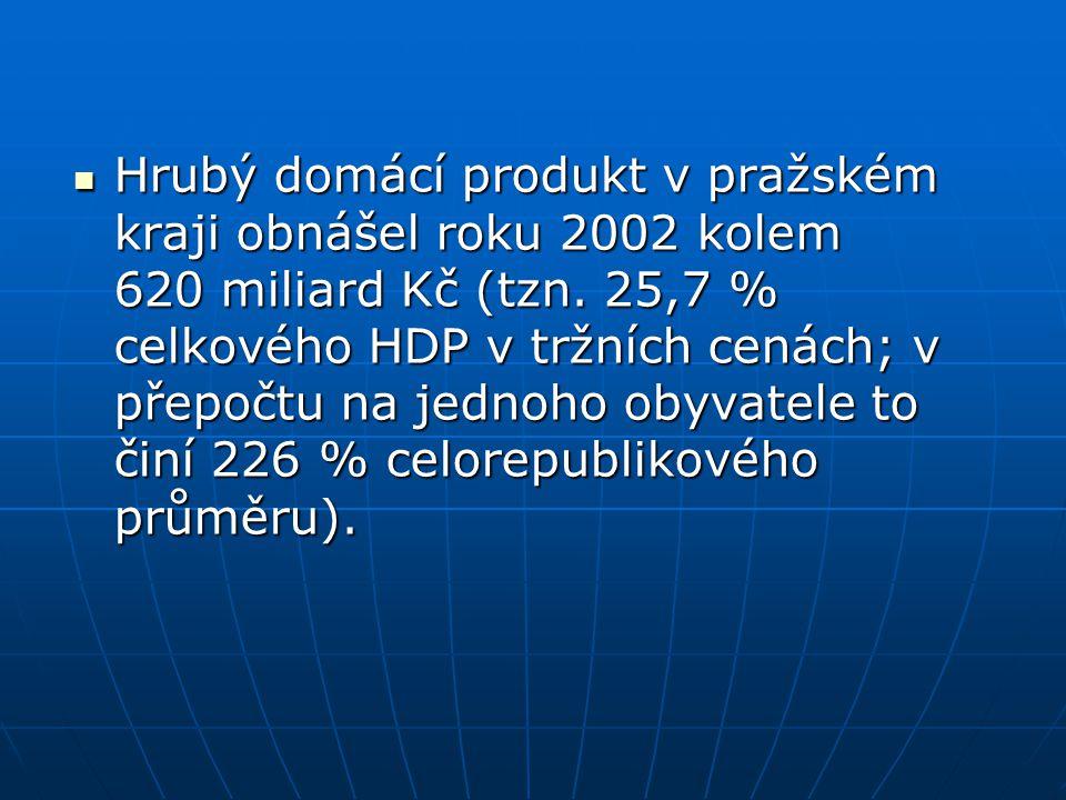 Hrubý domácí produkt v pražském kraji obnášel roku 2002 kolem 620 miliard Kč (tzn. 25,7 % celkového HDP v tržních cenách; v přepočtu na jednoho obyvat