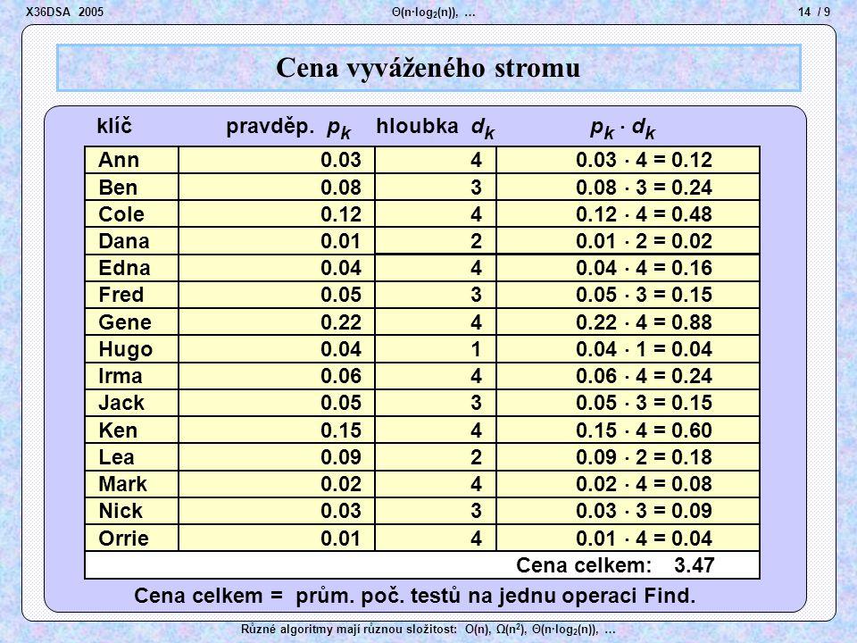 14 / 9 Θ(n·log 2 (n)), … Různé algoritmy mají různou složitost: O(n), Ω(n 2 ), Θ(n·log 2 (n)), … Ben Cole Dana Edna Fred Gene Hugo Irma Lea Jack Ken M
