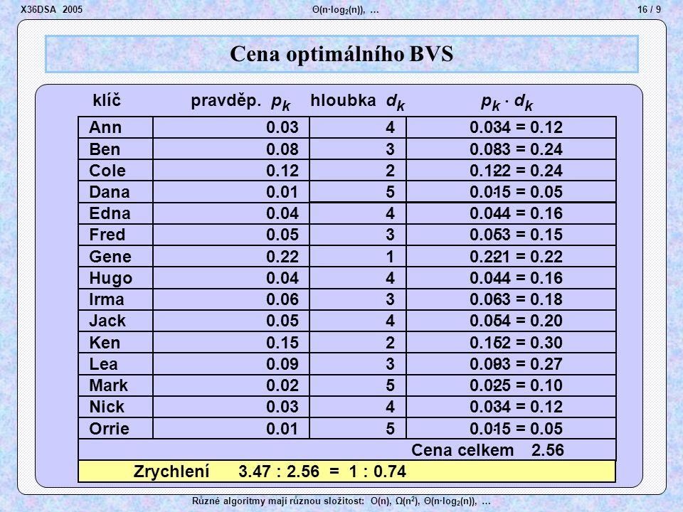 16 / 9 Θ(n·log 2 (n)), … Různé algoritmy mají různou složitost: O(n), Ω(n 2 ), Θ(n·log 2 (n)), … Cena optimálního BVS Ben Cole Dana Edna Fred Gene Hug
