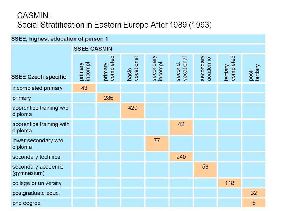 ISS Str. 25 CASMIN: Social Stratification in Eastern Europe After 1989 (1993)
