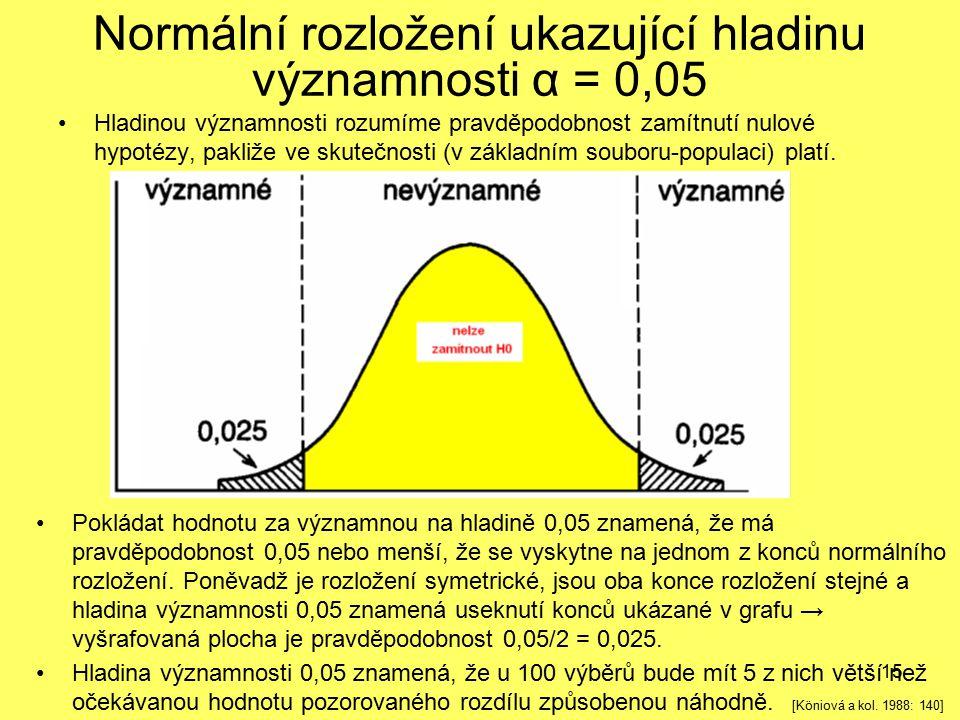 15 Normální rozložení ukazující hladinu významnosti α = 0,05 Hladinou významnosti rozumíme pravděpodobnost zamítnutí nulové hypotézy, pakliže ve skute