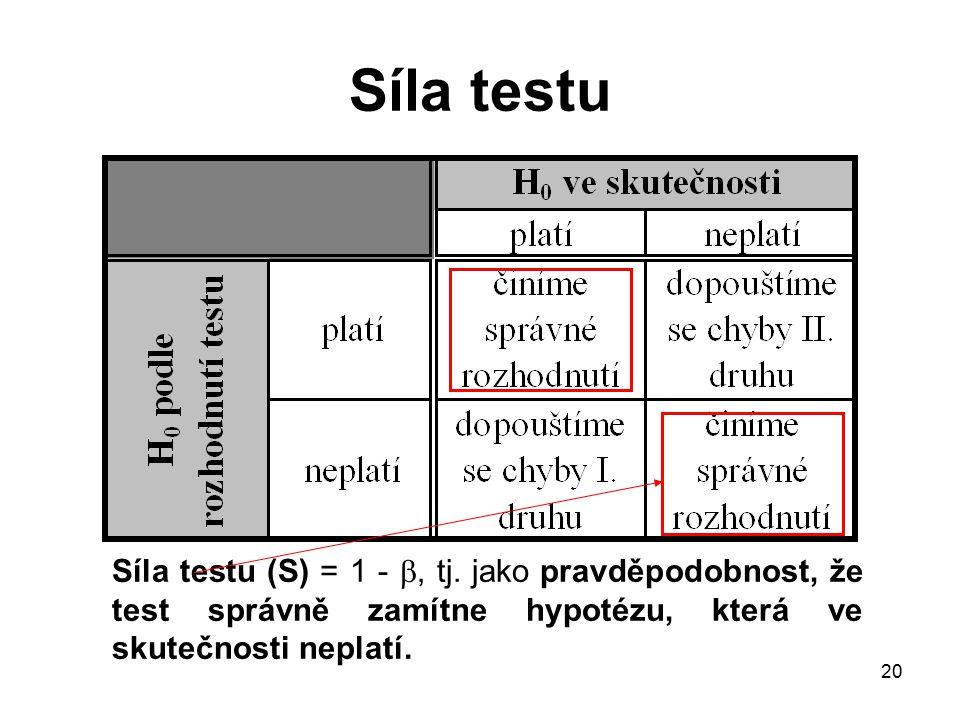 20 Síla testu Síla testu (S) = 1 - , tj. jako pravděpodobnost, že test správně zamítne hypotézu, která ve skutečnosti neplatí.