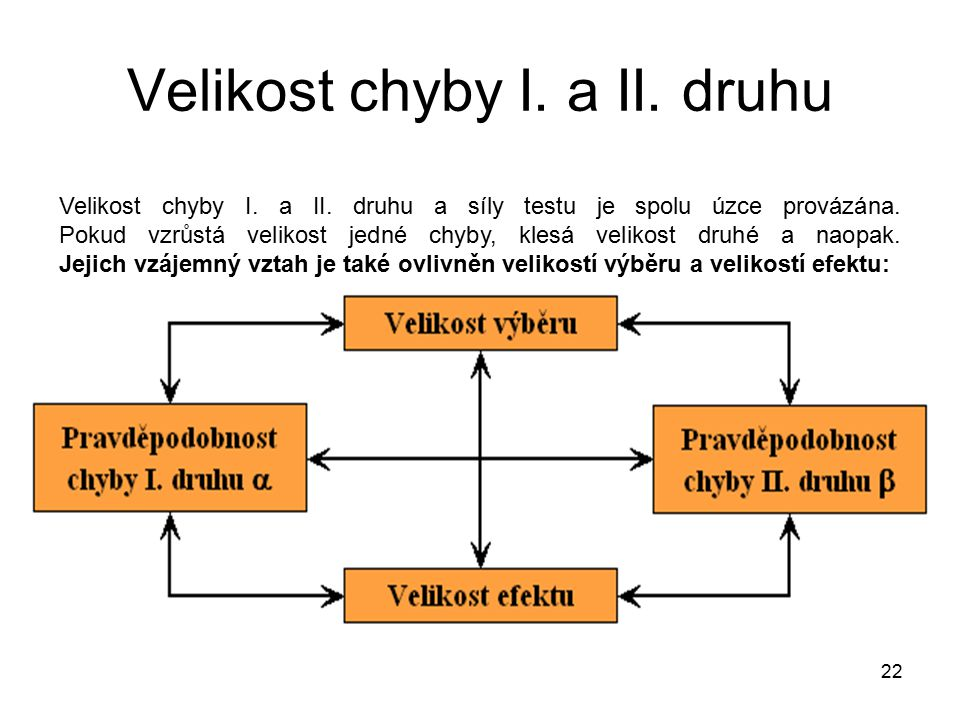 22 Velikost chyby I.a II. druhu Velikost chyby I.
