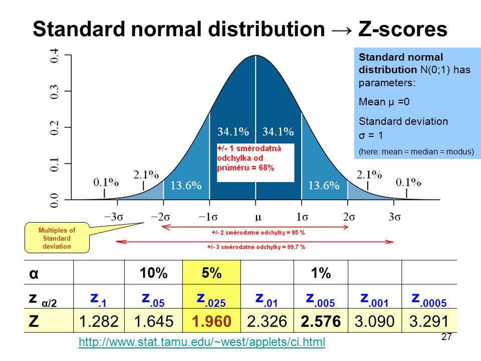 27 http://www.stat.tamu.edu/~west/applets/ci.html Multiples of Standard deviation Standard normal distribution → Z-scores α 10%5% 1% z α/2 z.1 z.05 z.