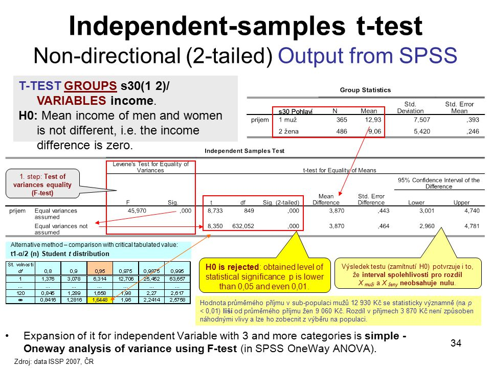 34 Independent-samples t-test Non-directional (2-tailed) Output from SPSS Expansion of it for independent Variable with 3 and more categories is simpl