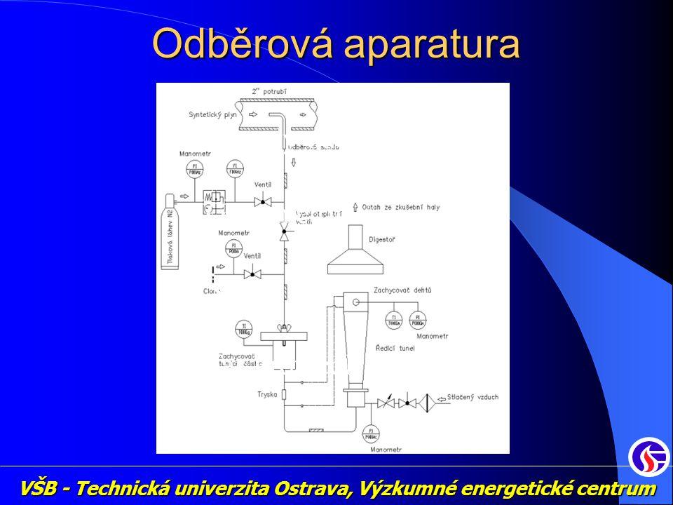 VŠB - Technická univerzita Ostrava, Výzkumné energetické centrum Odběrová aparatura Metody odběru Gravimetrická SPA Tar Protocol