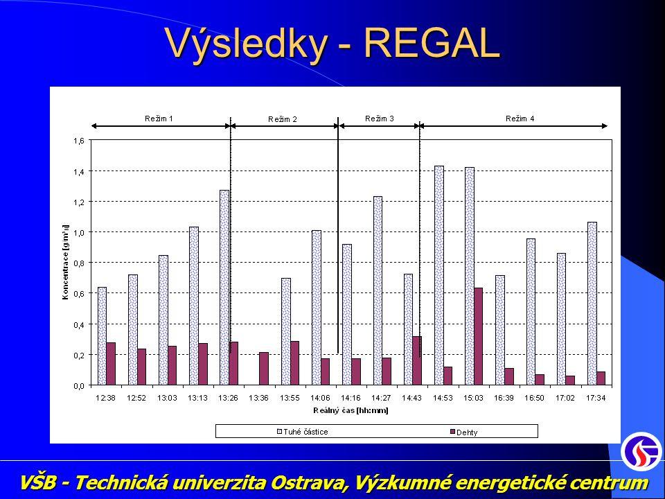 Výsledky - REGAL