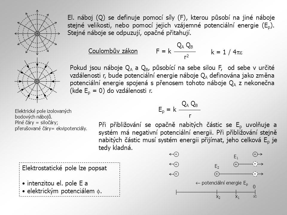 + - Elektrické pole izolovaných bodových nábojů. Plné čáry = siločáry; přerušované čáry= ekvipotenciály. El. náboj (Q) se definuje pomocí síly (F), kt