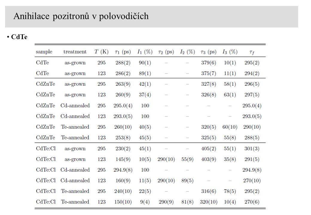 Anihilace pozitronů v polovodičích CdTe