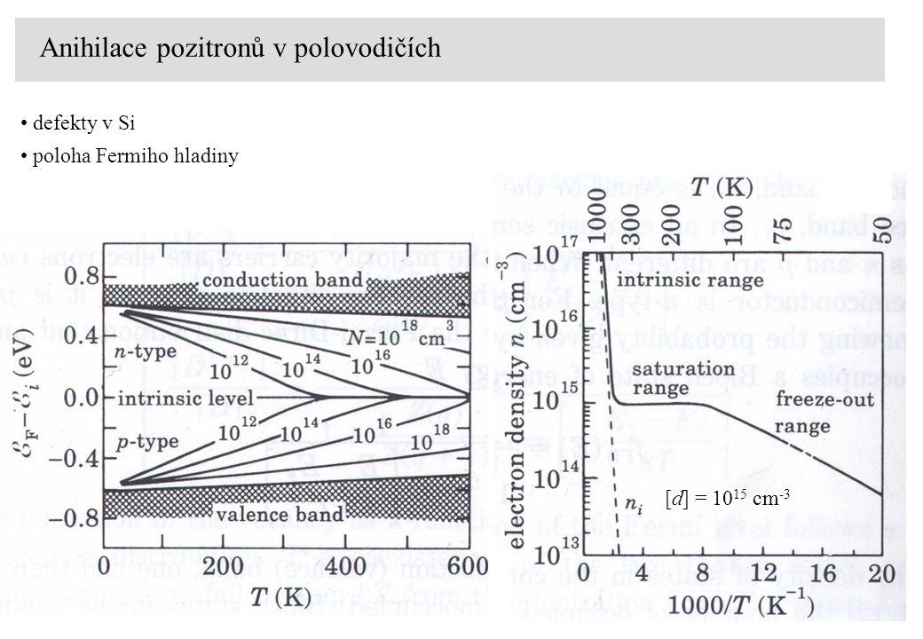Anihilace pozitronů v polovodičích defekty v Si poloha Fermiho hladiny [d] = 10 15 cm -3