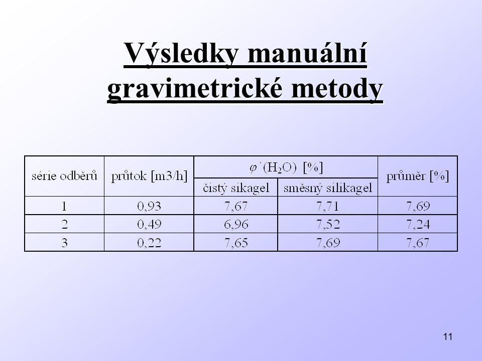 11 Výsledky manuální gravimetrické metody
