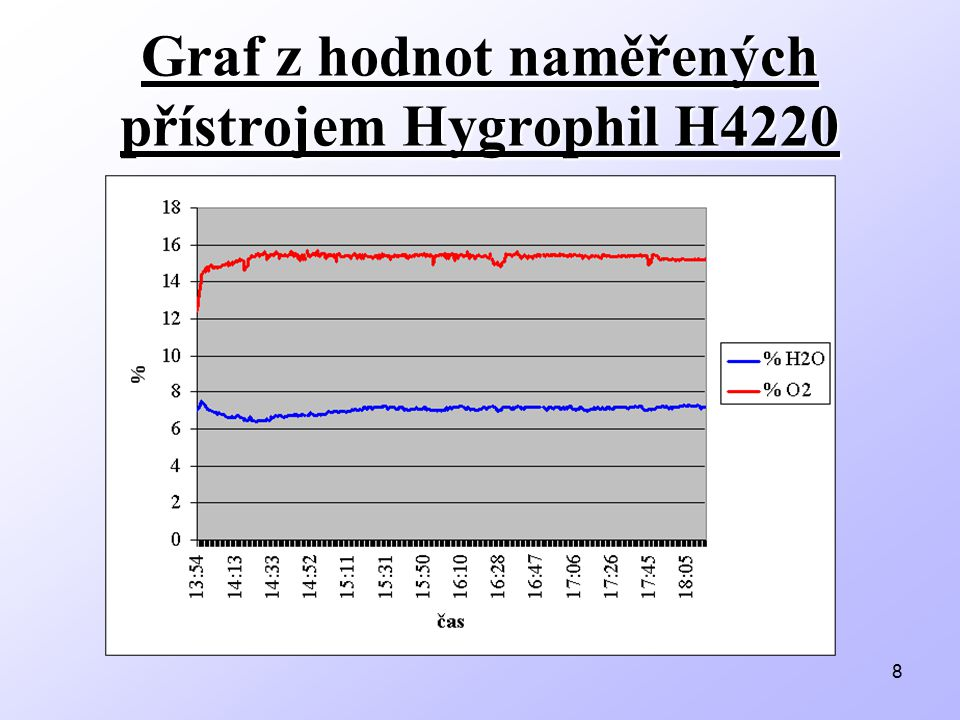 8 Graf z hodnot naměřených přístrojem Hygrophil H4220