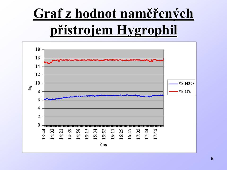 9 Graf z hodnot naměřených přístrojem Hygrophil