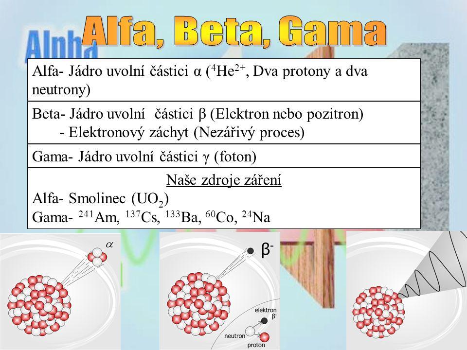 Alfa- Jádro uvolní částici α ( 4 He 2+, Dva protony a dva neutrony) Beta- Jádro uvolní částici β (Elektron nebo pozitron) - Elektronový záchyt (Nezářivý proces) Gama- Jádro uvolní částici γ (foton) Naše zdroje záření Alfa- Smolinec (UO 2 ) Gama- 241 Am, 137 Cs, 133 Ba, 60 Co, 24 Na