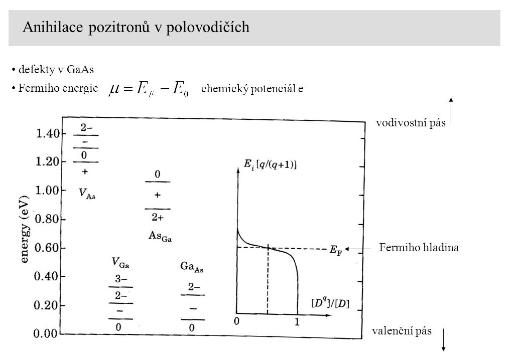 Anihilace pozitronů v polovodičích defekty v GaAs valenční pás vodivostní pás Fermiho hladina Fermiho energie chemický potenciál e -