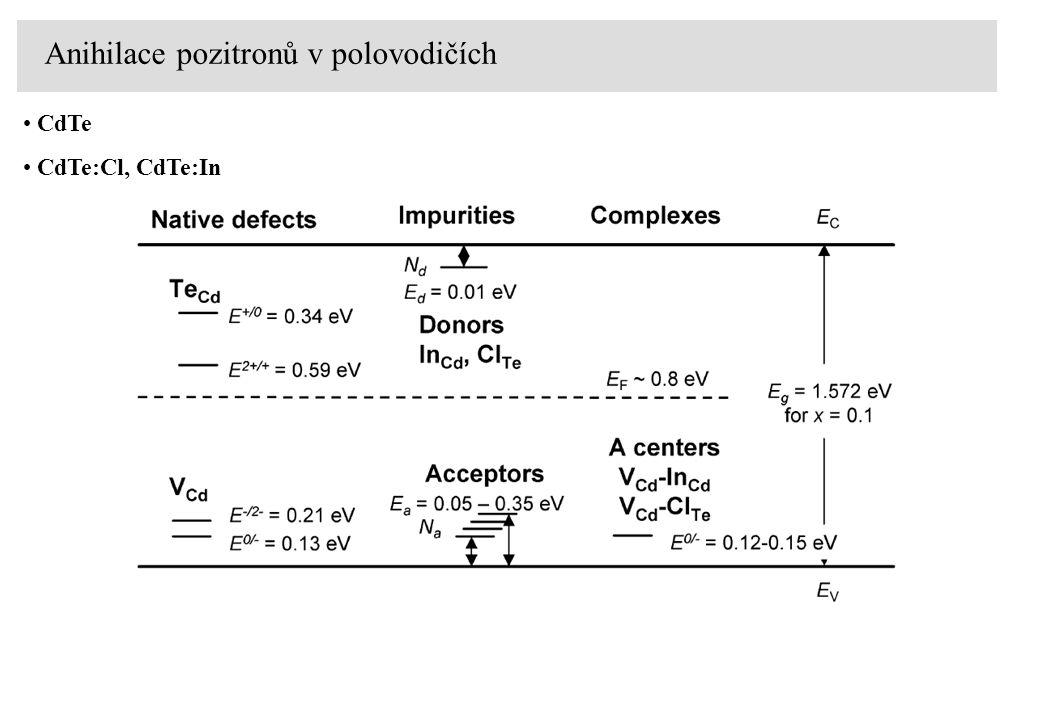 Anihilace pozitronů v polovodičích CdTe CdTe:Cl, CdTe:In