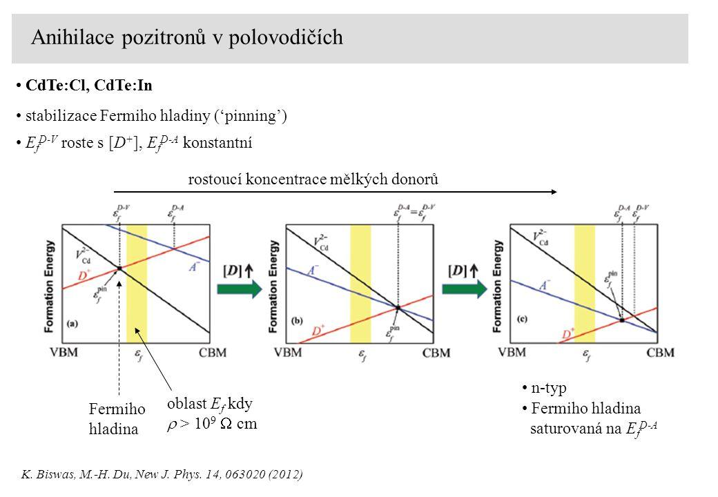 Anihilace pozitronů v polovodičích CdTe Fermiho hladina oblast E f kdy  > 10 9  cm rostoucí koncentrace mělkých donorů K.