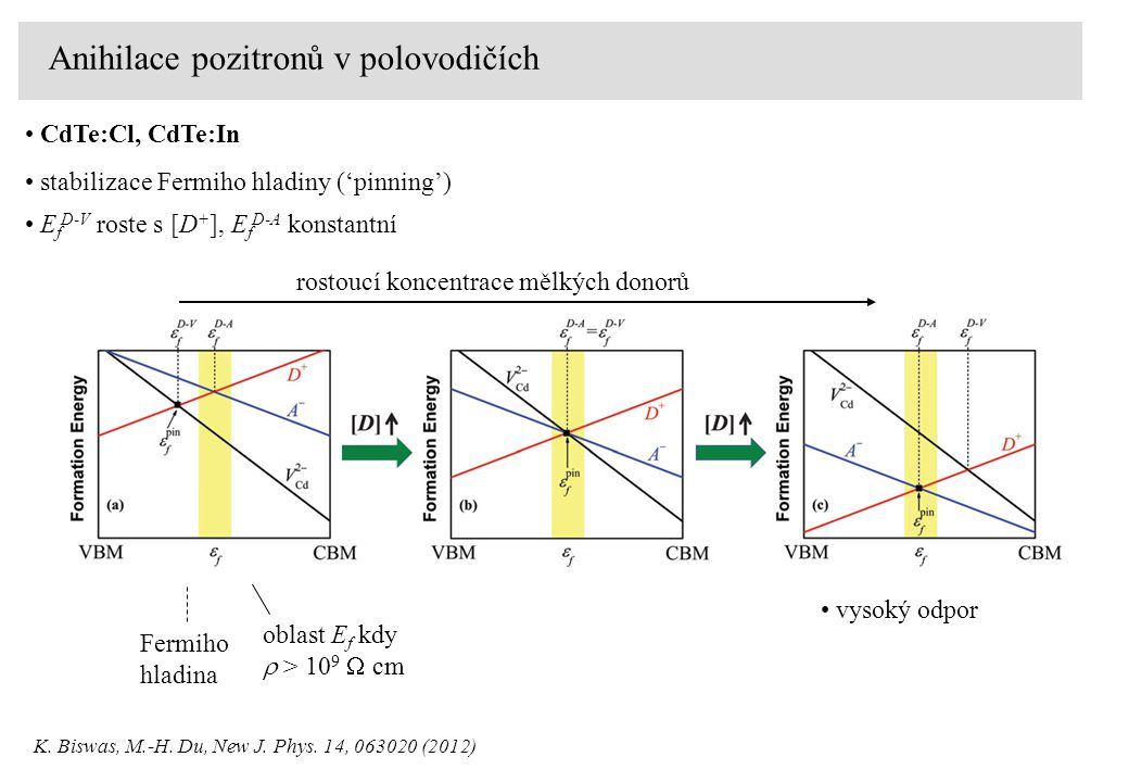 Anihilace pozitronů v polovodičích Fermiho hladina oblast E f kdy  > 10 9  cm rostoucí koncentrace mělkých donorů K.