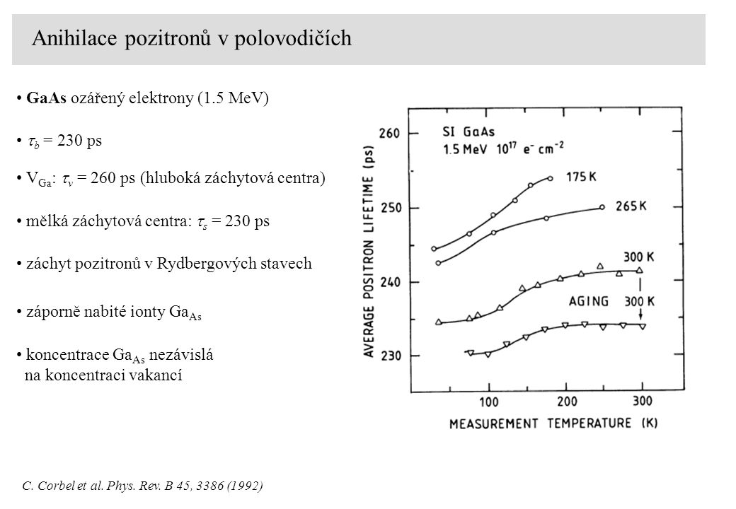 Anihilace pozitronů v polovodičích CdTe bulk  b = 295 ps CdZnTeCdTe:Cl vakance (V Cd - 2Zn Te ) 0,  v = 320 ps A-centrum (V Cd - Cl Te ) -,  v = 330 ps klastr 4 A-center 4(V Cd - Cl Te ) -,  4V = 420 ps mělká záchytová centra  R = 290 ps