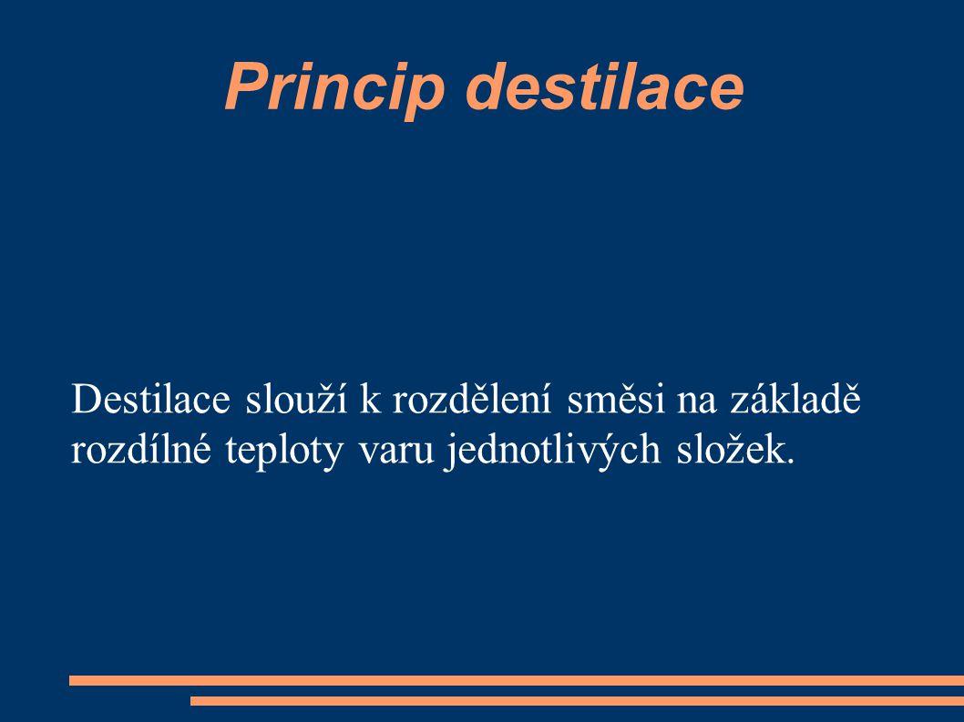 Princip destilace Destilace slouží k rozdělení směsi na základě rozdílné teploty varu jednotlivých složek.