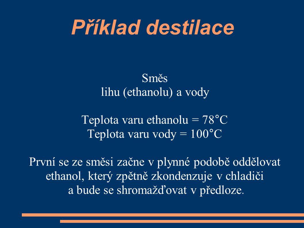 Příklad destilace Směs lihu (ethanolu) a vody Teplota varu ethanolu = 78°C Teplota varu vody = 100°C První se ze směsi začne v plynné podobě oddělovat