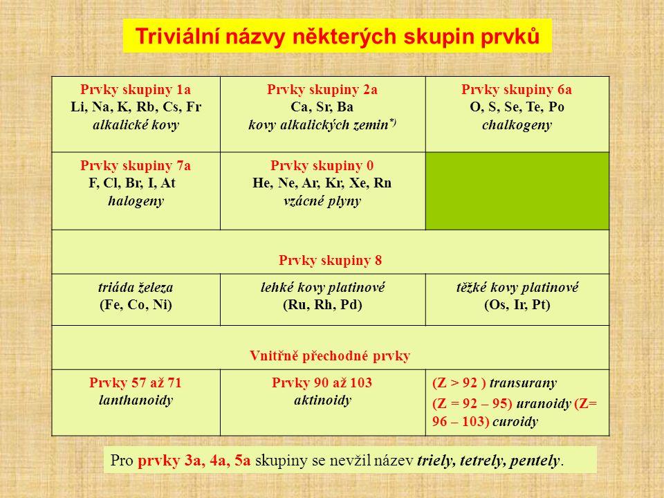 Triviální názvy některých skupin prvků Prvky skupiny 1a Li, Na, K, Rb, Cs, Fr alkalické kovy Prvky skupiny 2a Ca, Sr, Ba kovy alkalických zemin *) Prvky skupiny 6a O, S, Se, Te, Po chalkogeny Prvky skupiny 7a F, Cl, Br, I, At halogeny Prvky skupiny 0 He, Ne, Ar, Kr, Xe, Rn vzácné plyny Prvky skupiny 8 triáda železa (Fe, Co, Ni) lehké kovy platinové (Ru, Rh, Pd) těžké kovy platinové (Os, Ir, Pt) Vnitřně přechodné prvky Prvky 57 až 71 lanthanoidy Prvky 90 až 103 aktinoidy (Z > 92 ) transurany (Z = 92 – 95) uranoidy (Z= 96 – 103) curoidy Pro prvky 3a, 4a, 5a skupiny se nevžil název triely, tetrely, pentely.