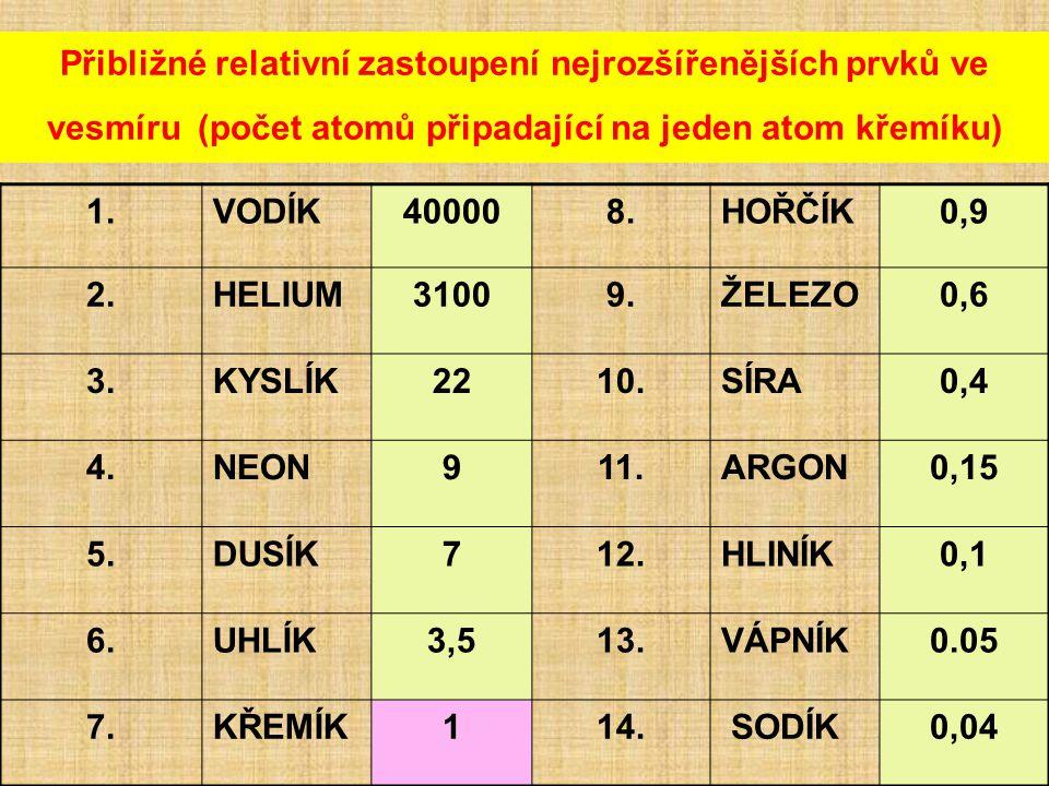 Přibližné relativní zastoupení nejrozšířenějších prvků ve vesmíru (počet atomů připadající na jeden atom křemíku) 1.VODÍK400008.HOŘČÍK0,9 2.HELIUM31009.ŽELEZO0,6 3.KYSLÍK2210.SÍRA0,4 4.NEON911.ARGON0,15 5.DUSÍK712.HLINÍK0,1 6.UHLÍK3,513.VÁPNÍK0.05 7.KŘEMÍK114.