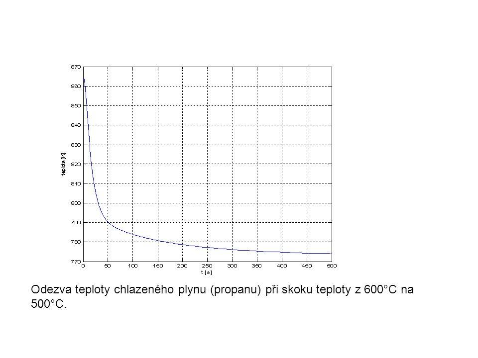 Odezva teploty chlazeného plynu (propanu) při skoku teploty z 600°C na 500°C.
