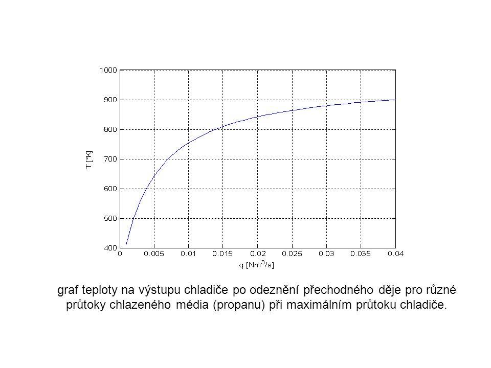 graf teploty na výstupu chladiče po odeznění přechodného děje pro různé průtoky chlazeného média (propanu) při maximálním průtoku chladiče.