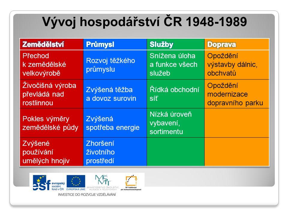 Vývoj hospodářství ČR 1948-1989