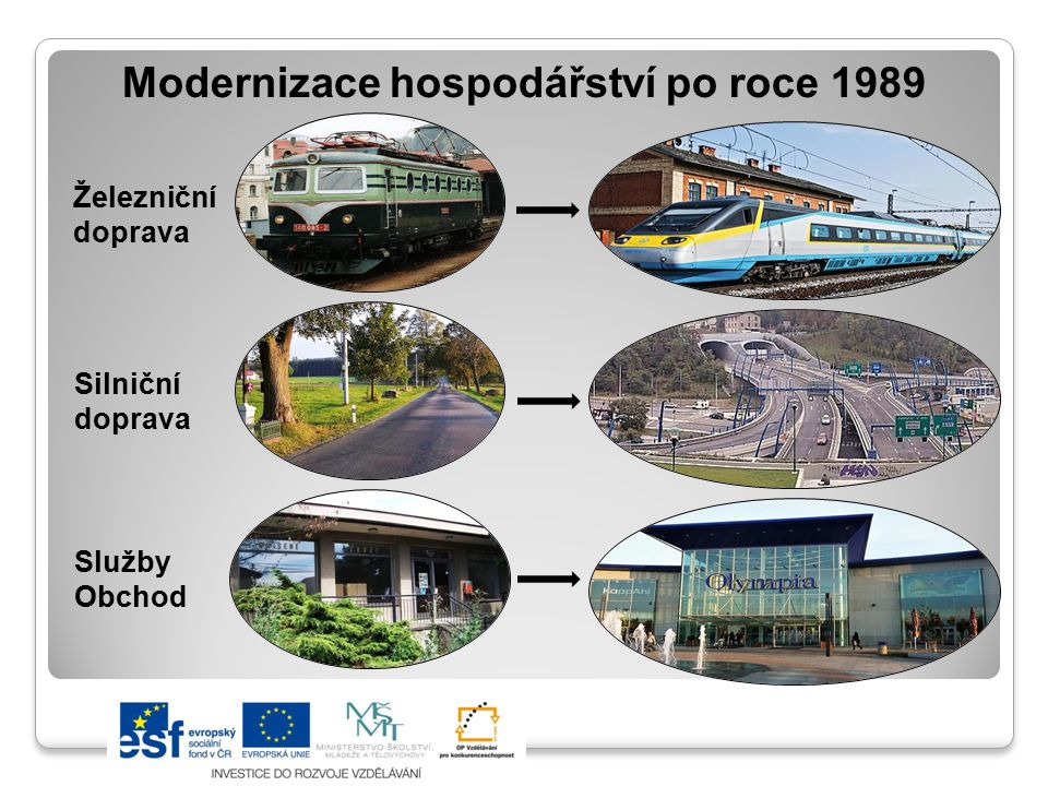 Modernizace hospodářství po roce 1989 Železniční doprava Silniční doprava Služby Obchod