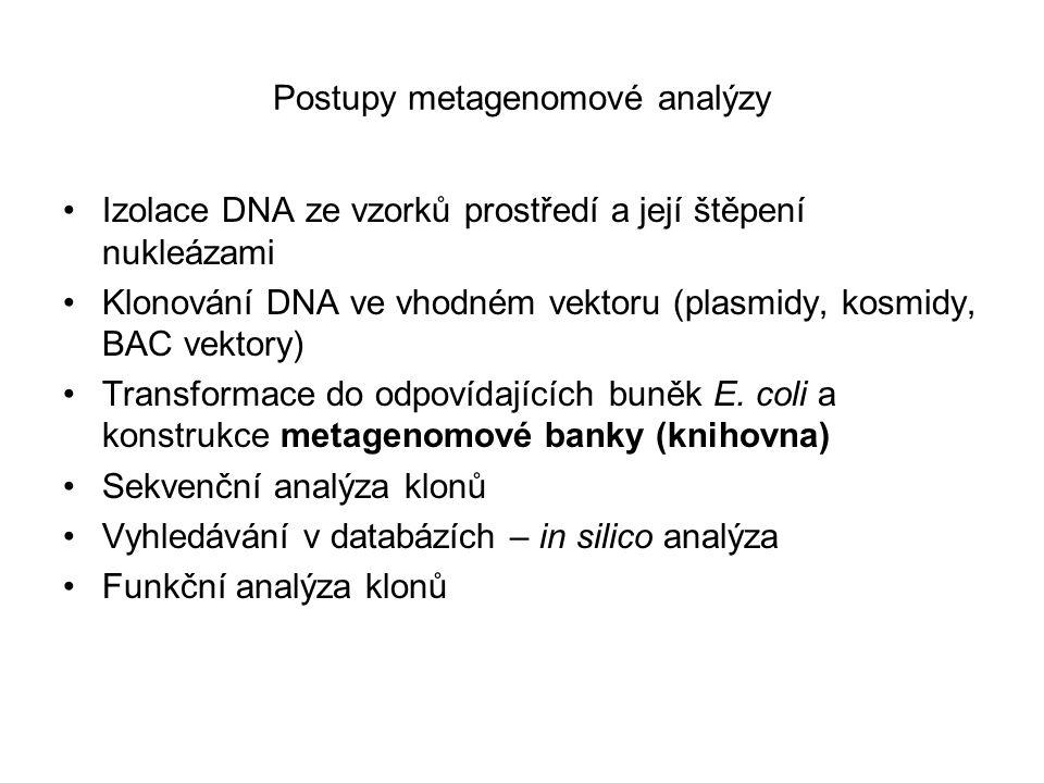 Postupy metagenomové analýzy Izolace DNA ze vzorků prostředí a její štěpení nukleázami Klonování DNA ve vhodném vektoru (plasmidy, kosmidy, BAC vektor