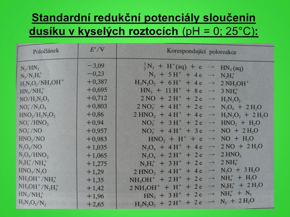 Standardní redukční potenciály sloučenin dusíku v kyselých roztocích (pH = 0; 25°C):