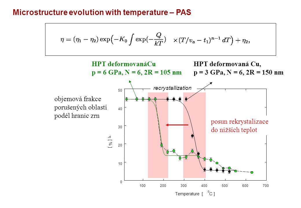 Temperature [ o C ] 100200300400500600700  [ % ] 0 10 20 30 40 50 objemová frakce porušených oblastí podél hranic zrn recrystallization posun rekrystalizace do nižších teplot Microstructure evolution with temperature – PAS HPT deformovanáCu p = 6 GPa, N = 6, 2R = 105 nm HPT deformovaná Cu, p = 3 GPa, N = 6, 2R = 150 nm