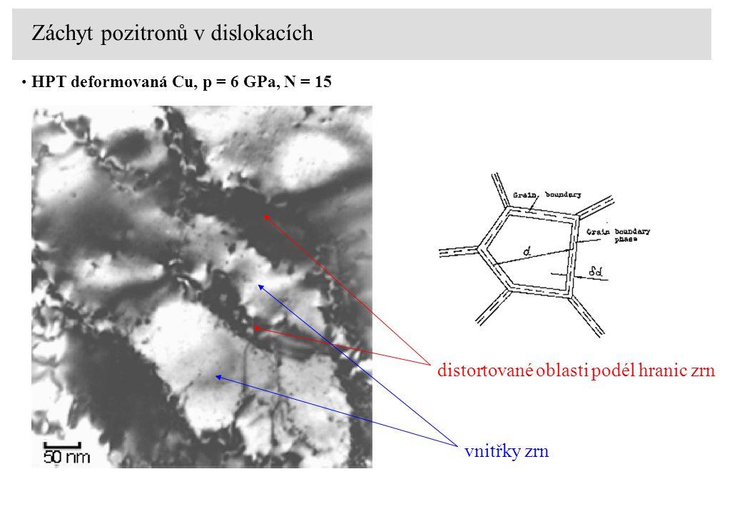HPT deformovaná Cu, p = 6 GPa, N = 15 Záchyt pozitronů v dislokacích distortované oblasti podél hranic zrn vnitřky zrn