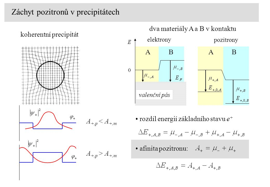 koherentní precipitát Záchyt pozitronů v precipitátech elektrony pozitrony valenční pás rozdíl energií základního stavu e + dva materiály A a B v kontaktu ABAB afinita pozitronu: A +,p < A +,m A +,p > A +,m