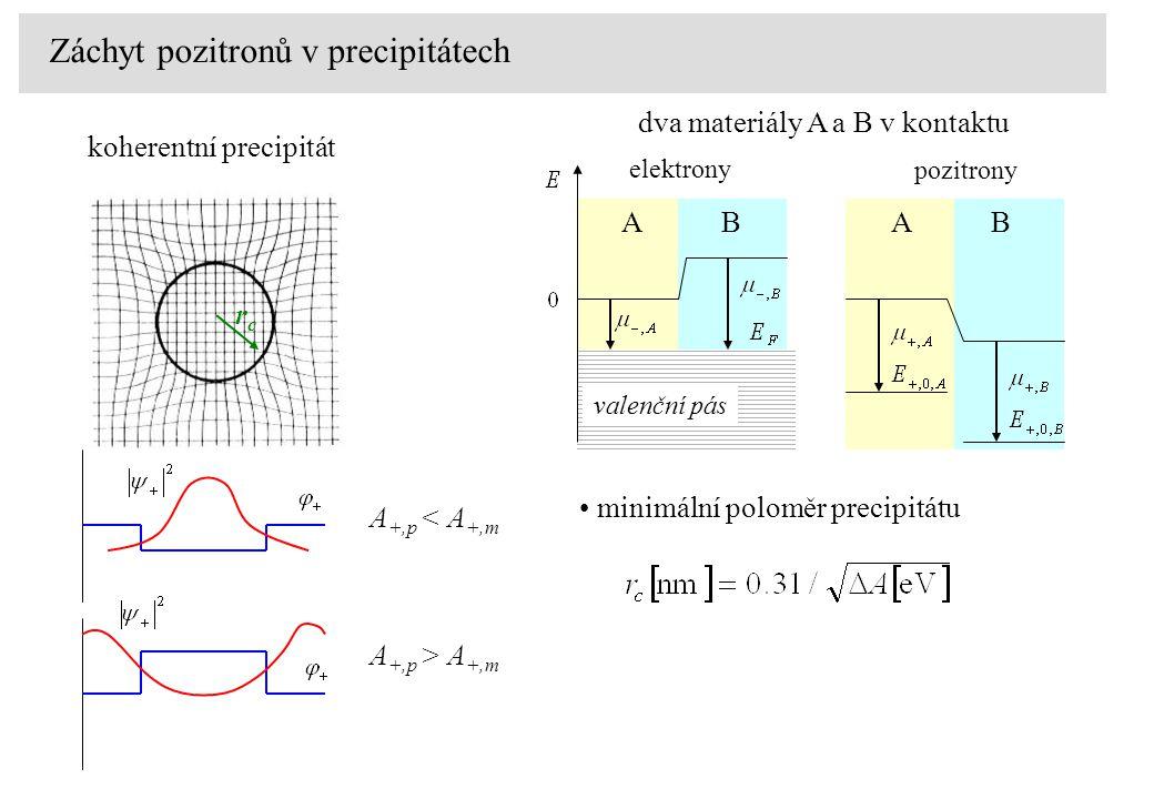 koherentní precipitát Záchyt pozitronů v precipitátech A +,p < A +,m A +,p > A +,m elektrony pozitrony valenční pás dva materiály A a B v kontaktu ABAB minimální poloměr precipitátu rcrc
