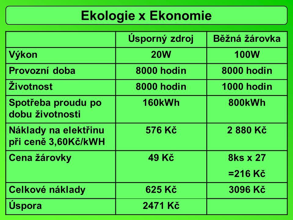 Úsporný zdrojBěžná žárovka Výkon20W100W Provozní doba8000 hodin Životnost8000 hodin1000 hodin Spotřeba proudu po dobu životnosti 160kWh800kWh Náklady