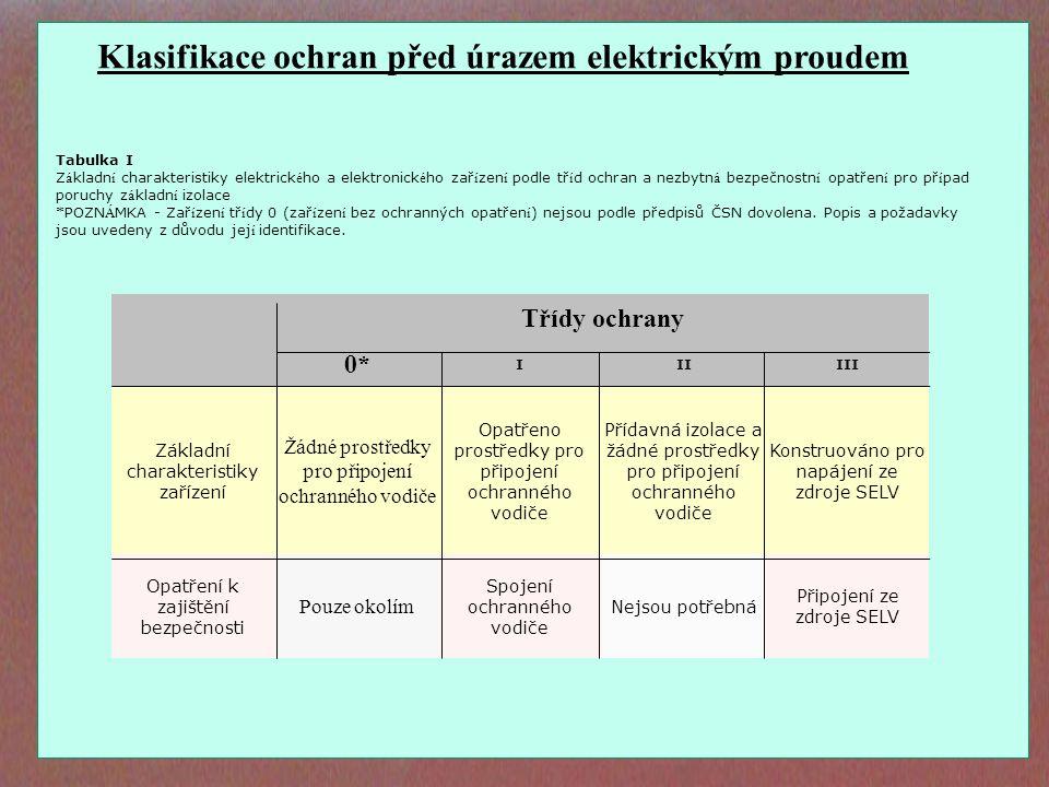 Třídy ochrany 0* IIIIII Základní charakteristiky zařízení Žádné prostředky pro připojení ochranného vodiče Opatřeno prostředky pro připojení ochrannéh