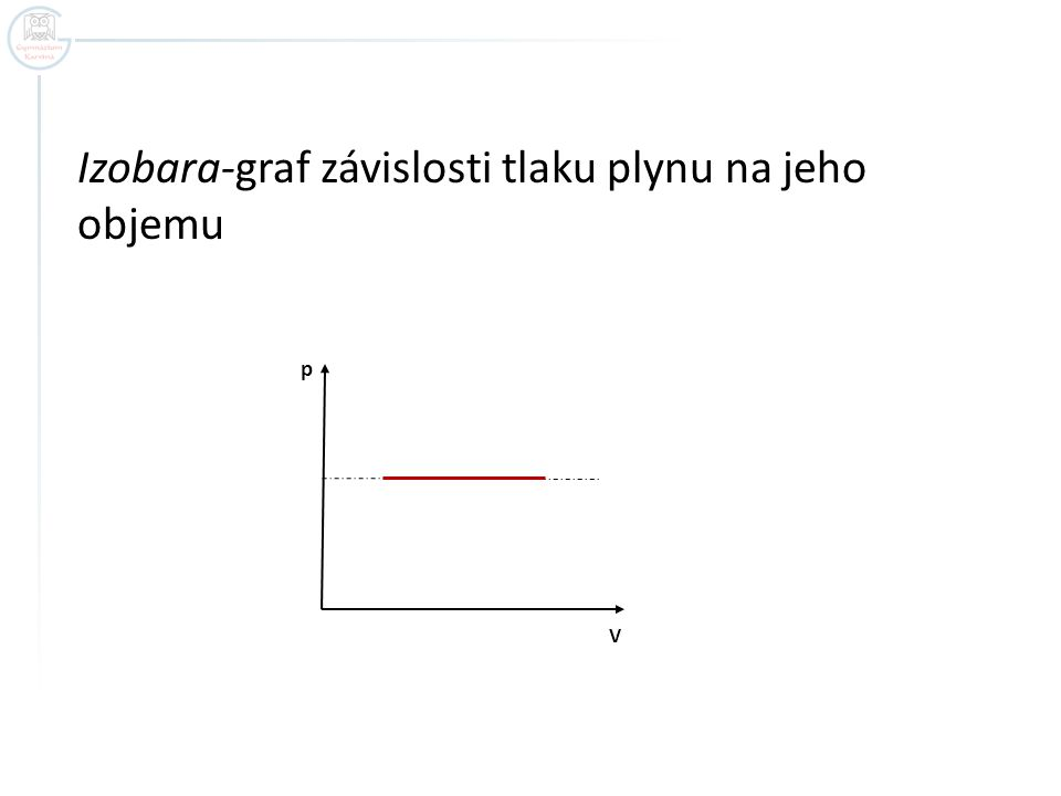 Izobara-graf závislosti tlaku plynu na jeho objemu p V