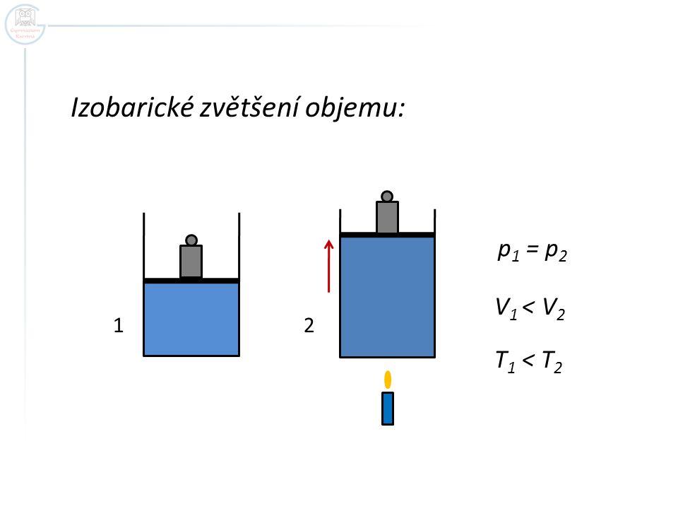 Izobarické zvětšení objemu: p 1 = p 2 V 1 < V 2 T 1 < T 2 12